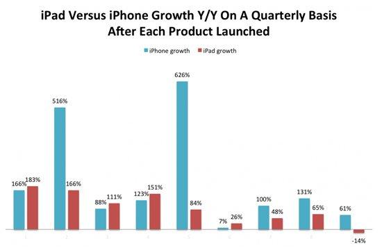 苹果新iPad用于提振下滑的市场