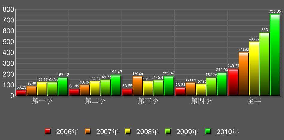 苏宁电器营业收入五年变动图