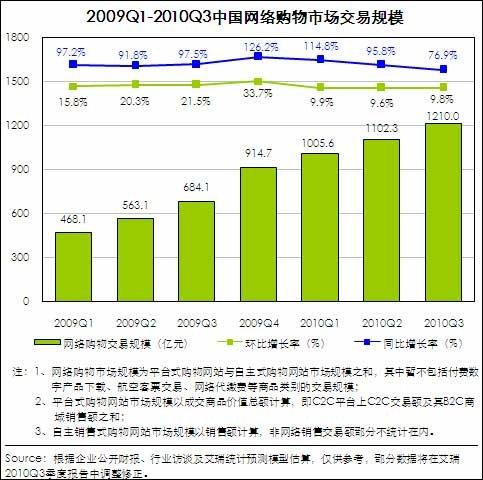 第三季中国网络购物市场交易规模达1210亿元
