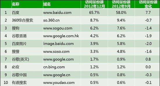 Hitwise:360搜索12月份额降至8.7%百度回升