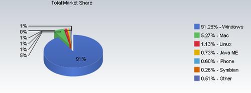 5月份操作系统市场占有率Windows跌至91.28%