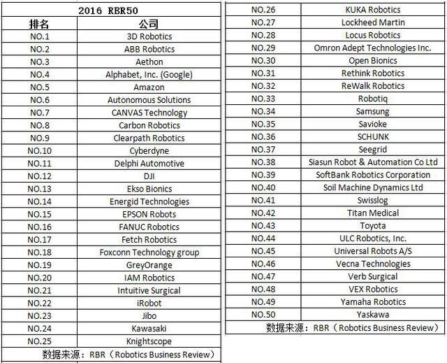 全球机器人公司50强中国有三 大疆排名第12