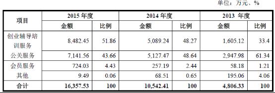 i黑马背后的公司要上市:营收1.6亿 公关收入占比超40%