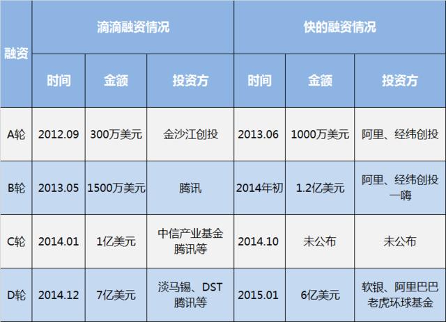 滴滴快的宣布战略合并 程维吕传伟出任联合CEO
