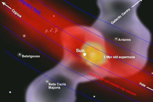 科学家发现来自超新星的高能粒子流通过地球
