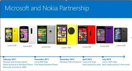 软硬件结合趋势迫使微软收购诺基亚手机业务