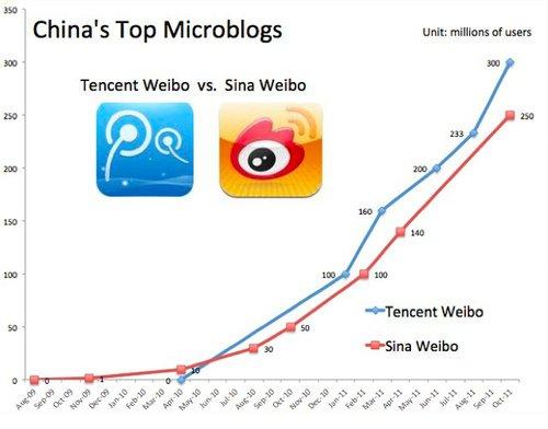 分析称腾讯是中国社交网络王者 地位难以撼动