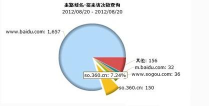 金山网络CEO傅盛爆料:360搜索拿下近10%份额