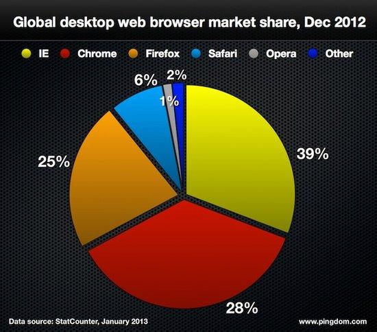 数字中的2012网络风云:视频占据59%移动流量