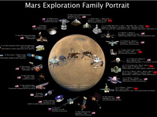 解析人类向火星发射的探测器