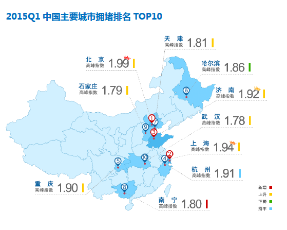 高德发布Q1交通报告:北京西城区最堵