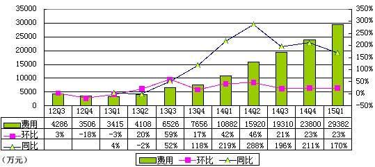 途牛季报图解:营收增长115.9% 却净亏超2亿元