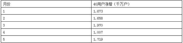 中国电信4G+路标:画饼的可能性有多大?