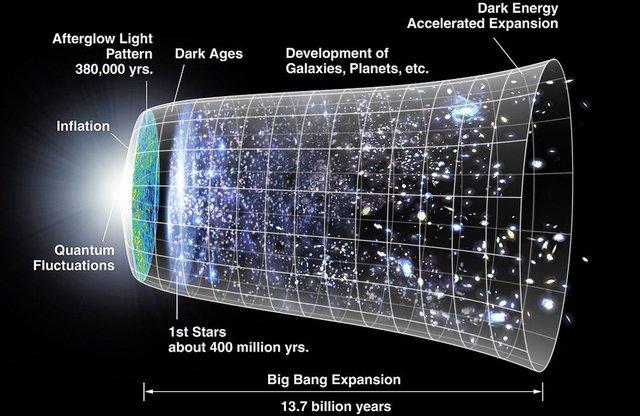 宇宙之外是何种模样?大爆炸如同吹气球