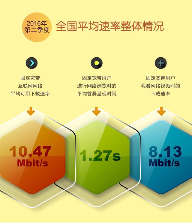 中国宽带网速终于突破10M大关了