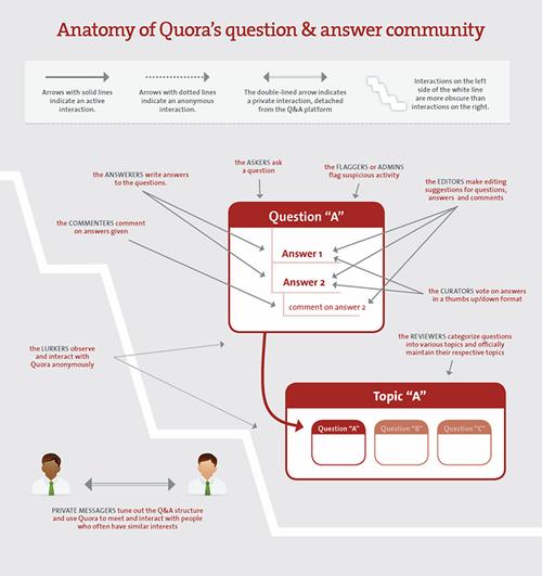 Quora的美妙世界