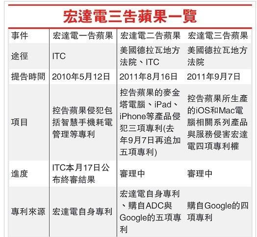 宏达电起诉苹果案2月17日终审 翻盘希望渺茫