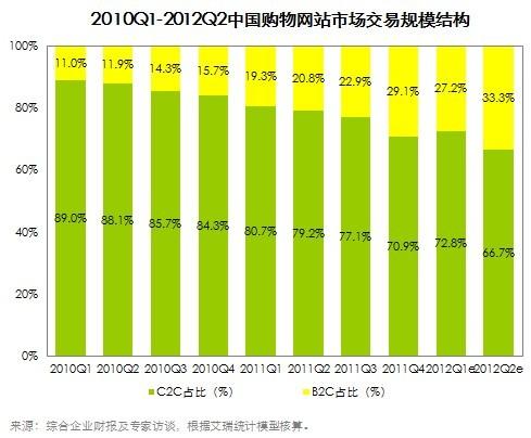 第二季中国网络购物市场交易规模2683.7亿元