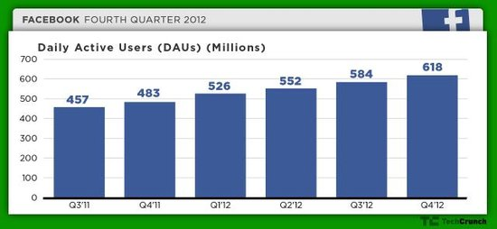 Facebook去年第四季度移动用户首次超过PC