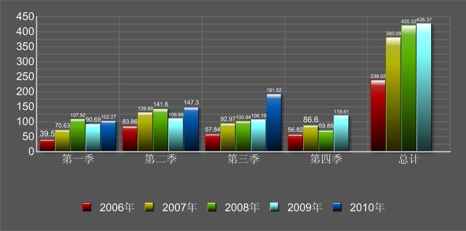 格力电器营收五年变动图 单位:亿元