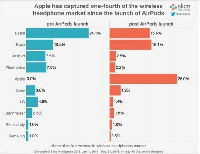 苹果AirPods上市后受追捧 重创同门师兄Beats