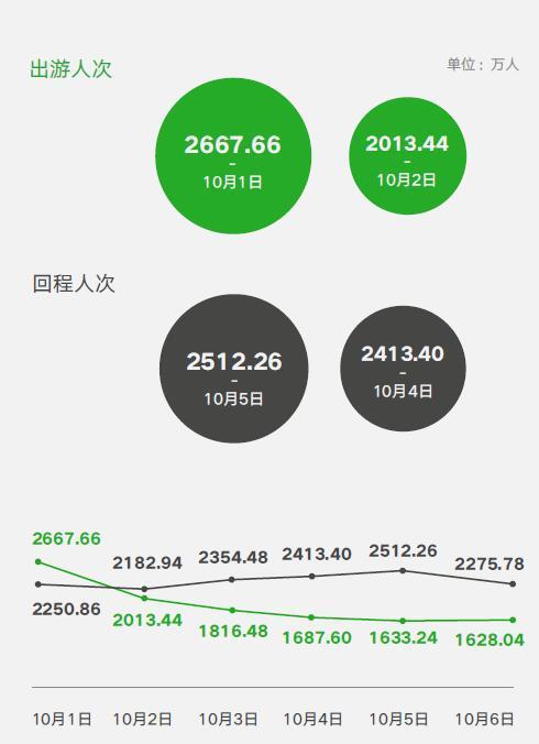 中国人怎么过国庆长假?微信大数据:中国人最爱在韩国消费