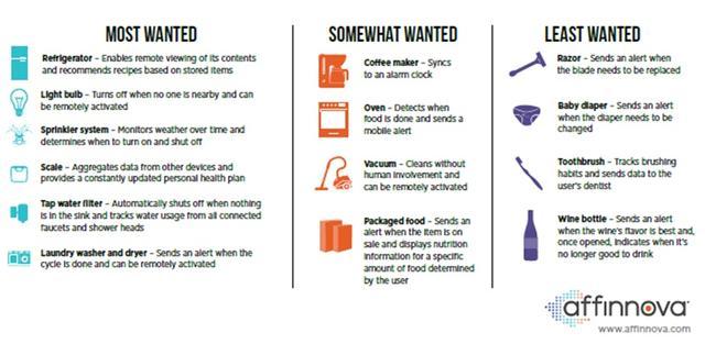 """消费者最期待哪些""""物联网""""产品?"""
