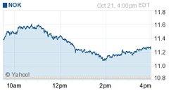诺基亚股票盘中大涨9.1%至每股8.42欧元