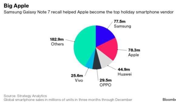 """苹果翻新手机印度""""合法化""""遇阻"""