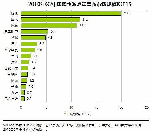 艾瑞称第二季网游市场规模达73亿 环比跌1.8%