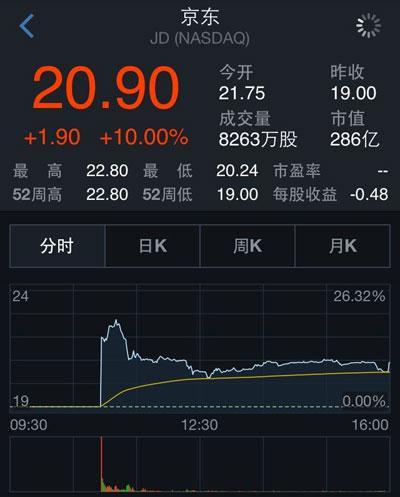京东报收于20.9美元 较发行价涨10%