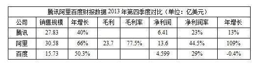 BAT第三季数据对比:腾讯业绩领先 阿里市值居首