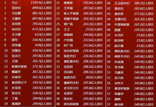 2014福布斯中国富豪榜出炉:前三是互联网大佬