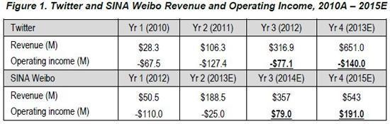 新浪微博值或估值65亿美元 阿里有权增资到30%