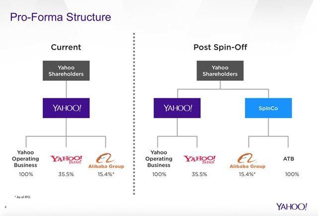 雅虎将把小企业部门注入投资公司SpinCo