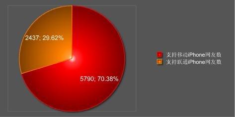 70.38%网友表示不会换用中移动iPhone 4卡