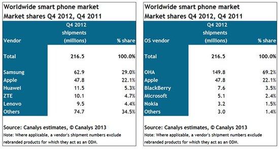 iPhone第四季度出货480万部 占全球智能手机份额22%