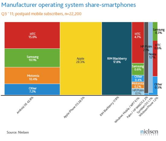 尼尔森:Android仍是美国最大智能手机平台