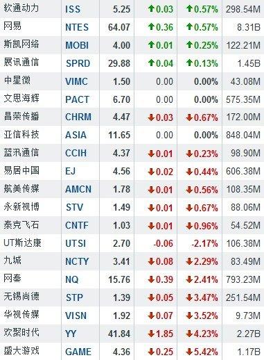 8月1日中国概念股普涨 携程网涨19.45%