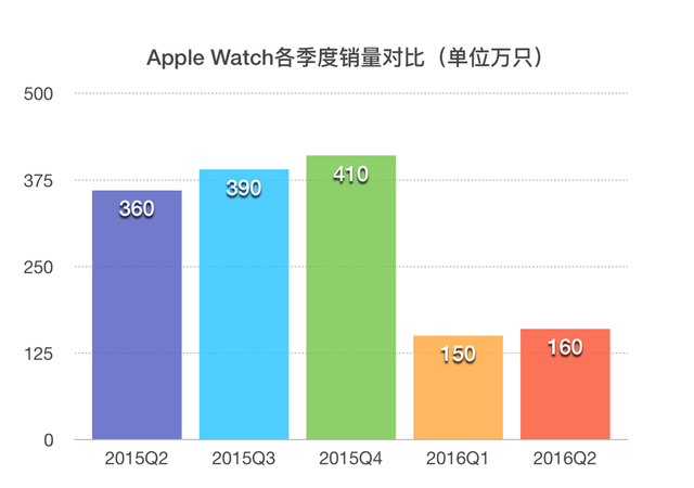 Apple Watch������� ȫ�������ֱ��г���������ˮ
