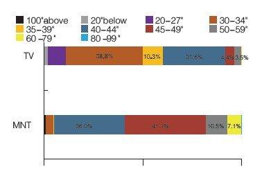 2011年4月FPD B2B市场分析