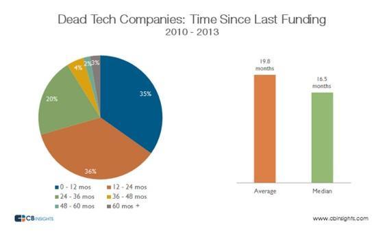 创业公司死亡规律:最后融资后仅存活20个月