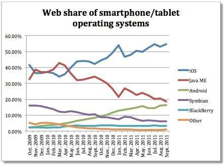 iOS占移动互联网54.6%份额 Android仅为16.3%