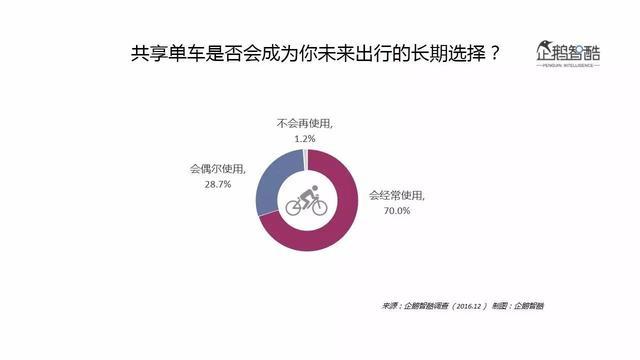 企鹅智酷发布共享单车数据报告:解读摩拜ofo们的用户与未来