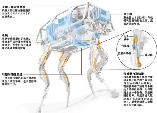 环球科学:未来智能机器人将遥控战争(组图)