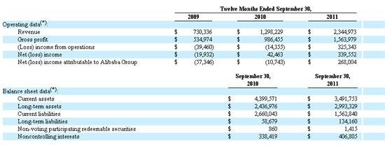雅虎文件披露的阿里巴巴集团财务数据