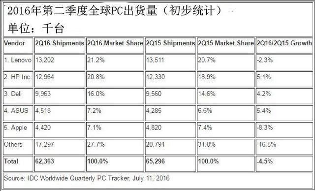 第二季度全球PC出货量跌幅收窄 大厂商仅联想苹果下滑