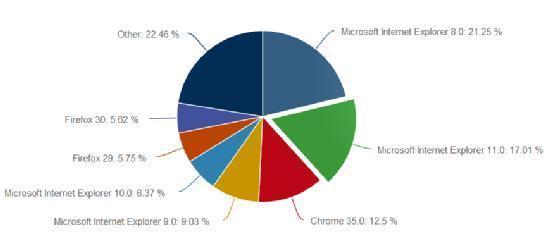 IE依然领跑浏览器市场 Chrome超越Firefox