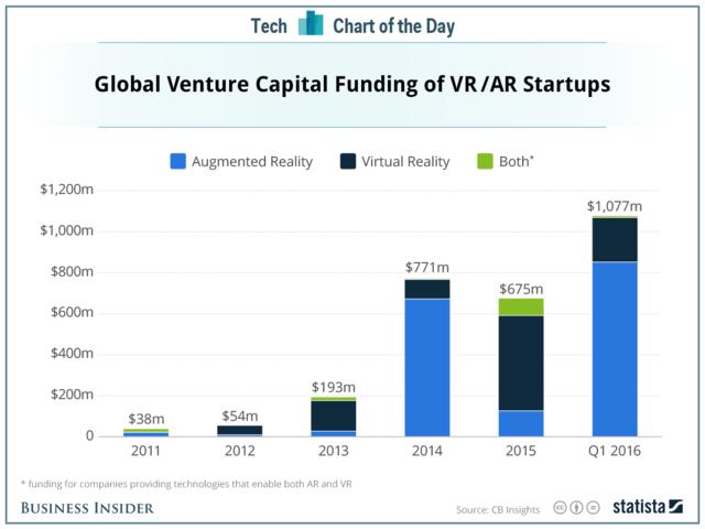 投资者押注虚拟和增强现实 第一季度投资超去年全年