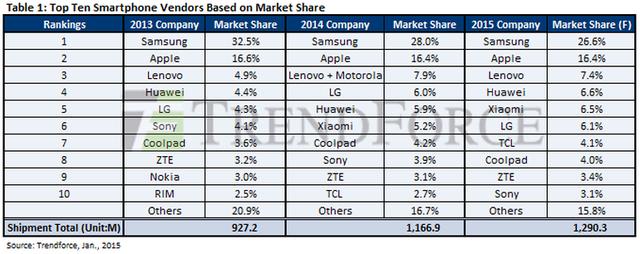 全球智能手机出货量十强 中国企业占6席